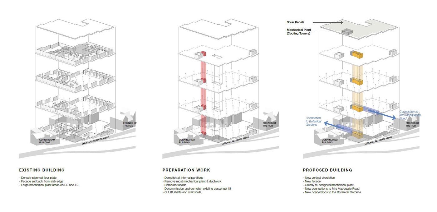 NSW Herbarium by Sydney award winning architecture office Sam Crawford Architects. Proposed refurbishment process.